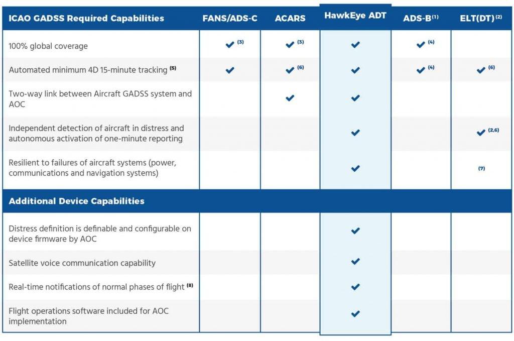 Hawkeye ADT ICAO-GADSS Capabilities Matrix